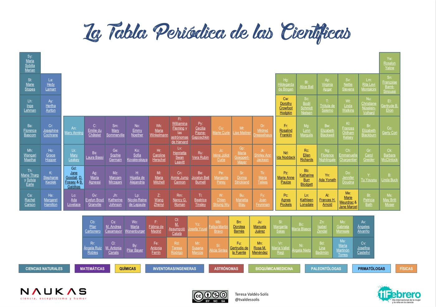 https://www.io.csic.es/wp-content/uploads/2019/02/tabla-periodica-cientificas2019.png